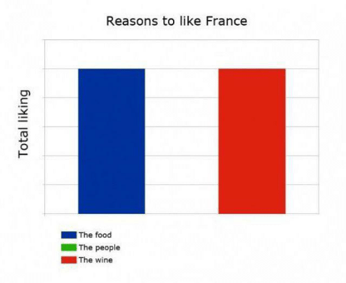 France: Reasons to like France  |The food  The people  |The wine  Total liking