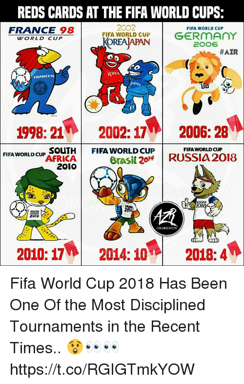 Fifa, Memes, and World Cup: REDS CARDS AT THE FIFA WORLD CUPS:  FRANCE 98  2002  FIFA WORLD CUP  FIFA WORLD CUP  KOREA APAN  GERMAnY  2006  WORLD CUP  #AZR  FRANCE 98  1998: 21W 2002: 17  FIFA WORLD CUp SOUTHFIFA WORLD CUP  2006: 28  FIFAWORLD CUP  rasi 20RUSSIA 2018  2010  018  慣  BIO  2010  ORGANIZATION  2010: 17  2014: 10%  2018: 4 Fifa World Cup 2018 Has Been One Of the Most Disciplined Tournaments in the Recent Times.. 😲👀👀 https://t.co/RGIGTmkYOW