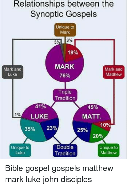 Memes, Relationships, and Bible: Relationships between the  Synoptic Gospels  Unique to  Mark  3%13%  18%  Mark and  Luke  MARK  76%  Mark and  Matthew  Triple  Tradition  41%  LUKE  35% 23%  45%  MATT  1090  25%  20%  Unique to  Luke  Double  Tradition  Unique to  Mattheww Bible gospel gospels matthew mark luke john disciples