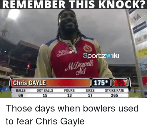 Gayle: REMEMBER THIS KNOCK?  Sportzw'Iki  Chris GAYLE  175.00  FOURS  SIXES  STRIKE RATE  17  265  BALLS  DOT BALLS  66  13  15 Those days when bowlers used to fear Chris Gayle