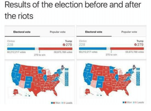 Funny, Riot, and Lead: Results of the election before and after  the riots  Electoral vote  Popular vote  Electoral vote  Popular vote  Trump on  G279  279 228  00 212217 votes  50.878.788 votes  60212217 votes  59 875.788 votes  270 to win  270 win  Won Leads  Won Leads