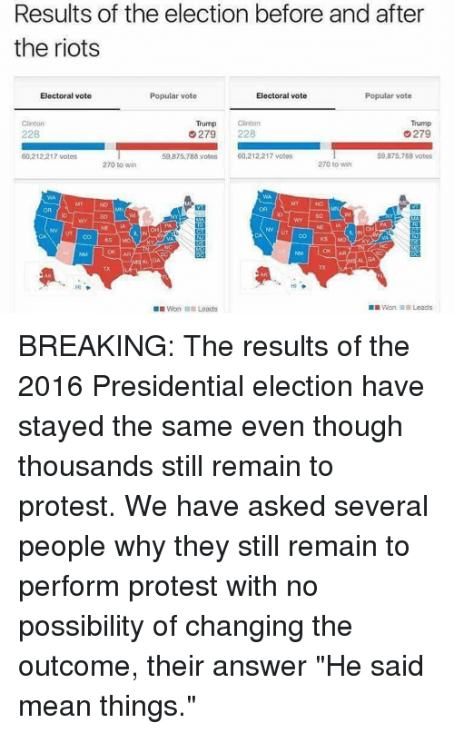 "Trump Clinton: Results of the election before and after  the riots  Electoral vote  Electoral vote  Popular vote  Popular vote  Trump  Clinton  Clinton  Trump  279  228  279  8 votos  60,212,217 votes  60.212 217 votes  59.875.788 votes  270 to win  270 to win  NV UT CO KS  Mot  Won In Leads  DIWon il Leads BREAKING: The results of the 2016 Presidential election have stayed the same even though thousands still remain to protest. We have asked several people why they still remain to perform protest with no possibility of changing the outcome, their answer ""He said mean things."""