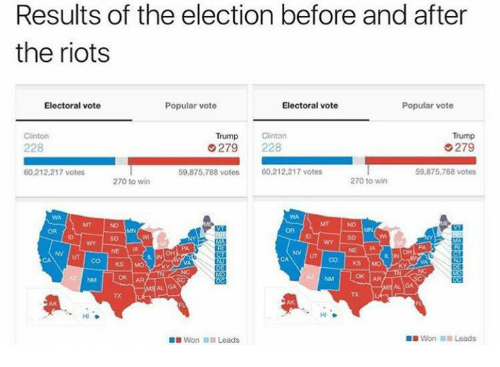 Trump Clinton: Results of the election before and after  the riots  Popular vote  Electoral vote  Electoral vote  Popular vote  Trump  Clinton  Clinton  Trump  G279  279  228  59,875,788 votes  60,212,217 votes  59,875,788 votes  60,212,217 votes  270 to win  270 to win  OK AR  OK AA  Won Leads  Won Leads