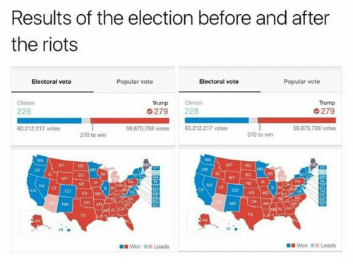 Trump Clinton: Results of the election before and after  the riots  Popular vote  Electoral vote  Electoral vote  Popular vote  Trump Clinton  Trump  Clinton  228  G 279 228  279  60,212,217 votes  59,875,788 votes  60,212,217 votes  59,875,788 votes  270 to win  270 to win  KS MO  HI  Won Leads  Won Leads