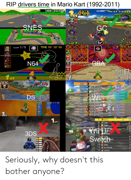 """dry bones: RIP drivers time in Mario Kart (1992-2011)  HO0 33P34.  TIME O1:748738  SPECIAL  SNES  P1  GC  S6  LAP3  TIME  TIME 00 30""""06  12 LAP 13  LAP 1/3  ది  ఉ  31  GBA  N64  1 st  LAP /3  1st  01:29.839  +15  9pts  01:30.681  2nd  3rd  +1?  01:31.313  9pts  8pts  01:31.581  4th  8  7 pts  6pts  5 pts  C1:32 081  5th  DS  +7  01.32.26 6  ARIGKAKT6th  7th  01:32.807  +5  1 e  TIME 0:11:554  4pts  3pts  2pts  1ct  Opts  01:33.576  8th  +4  01:34.030  +3  42  9th  10th  01:34.105  5  11th  12th  01:34.232  +1  01:34.506  +0  Ast  Mario  13  2  Luigi  12  3  10  Peach  Bowser  OLOEN WHEEL M3  King Boo  3DS  Isabelle  7 .  Switeh  Link  SECTION 2/3  04  Bab Peach  2 2  cLakitu  3  10  Daisy  5  11  Dry Bones  69  12  Lemmy  73 Seriously, why doesn't this bother anyone?"""