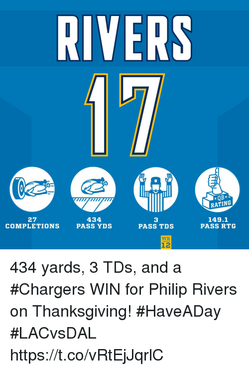 Memes, Thanksgiving, and Chargers: RIVERS  RATING  27  COMPLETIONS  434  PASS YDS  3  PASS TDS  149.1  PASS RTG  WK  12 434 yards, 3 TDs, and a #Chargers WIN for Philip Rivers on Thanksgiving! #HaveADay #LACvsDAL https://t.co/vRtEjJqrlC