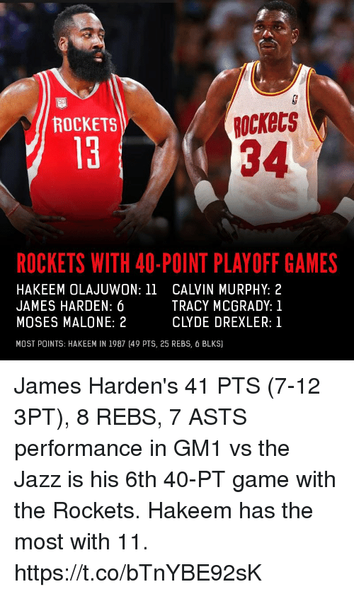 James Harden, Memes, and Game: ROCKETS  Rockecs  34  ROCKETS WITH 40-POINT PLAYOFF GAMES  HAKEEM OLAJUWON: 11 CALVIN MURPHY: 2  JAMES HARDEN: 6  MOSES MALONE:2  MOST POINTS: HAKEEM IN 1987 [49 PTS, 25 REBS, 6 BLKS)  TRACY MCGRADY:1  CLYDE DREXLER:1 James Harden's 41 PTS (7-12 3PT), 8 REBS, 7 ASTS performance in GM1 vs the Jazz is his 6th 40-PT game with the Rockets.   Hakeem has the most with 11. https://t.co/bTnYBE92sK