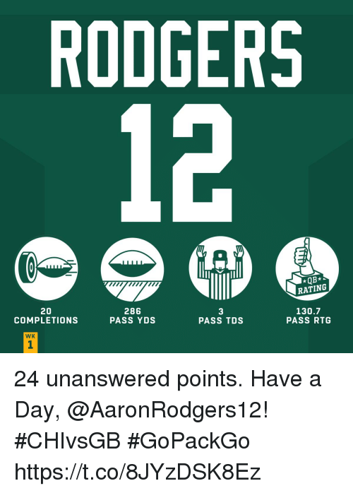 Memes, 🤖, and Tds: RODGERS  12  RATING  20  COMPLETIONS  286  PASS YDS  3  PASS TDS  130.7  PASS RTG  WK 24 unanswered points.   Have a Day, @AaronRodgers12! #CHIvsGB #GoPackGo https://t.co/8JYzDSK8Ez