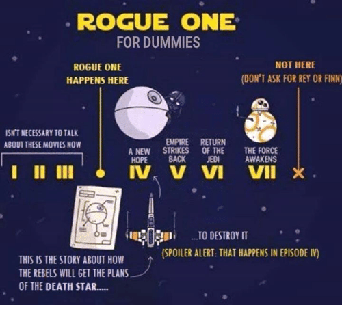 Dummie: ROGUE ONE  FOR DUMMIES  NOT HERE  ROGUE ONE  (DON'T ASK FOR REY OR FINN)  HAPPENS HERE  ISNT NECESSARY TO TALK  EMPIRE RETURN  ABOUT THESE MOVIES NOW  A NEW STRIKES OF THE  THE FORCE  AWAKENS  HOPE  BACK JEDI  I II III IV, V VI VII X  TO DESTROY IT  (SPOILER ALERT: THAT HAPPENS IN EPISODE IV  THIS IS THE STORY ABOUT HOW  THE REBELS WILL GET THE PLANS  OF THE DEATH STAR.....