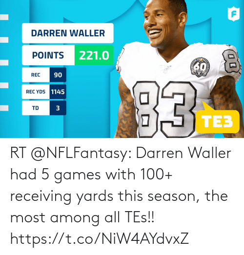 tes: RT @NFLFantasy: Darren Waller had 5 games with 100+ receiving yards this season, the most among all TEs!! https://t.co/NiW4AYdvxZ