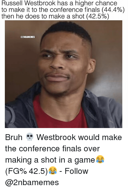 Bruh, Finals, and Nba: Russell Westbrook has a higher chance  to make it to the conference finals (44.4%)  then he does to make a shot (42.5%)  @2NBAMEMES Bruh 💀 Westbrook would make the conference finals over making a shot in a game😂 (FG% 42.5)😂 - Follow @2nbamemes