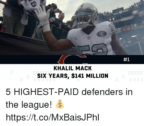 Memes, The League, and 🤖: S:ND  #1  KHALIL MACK  SIX YEARS, $141 MILLION 5 HIGHEST-PAID defenders in the league! 💰 https://t.co/MxBaisJPhl