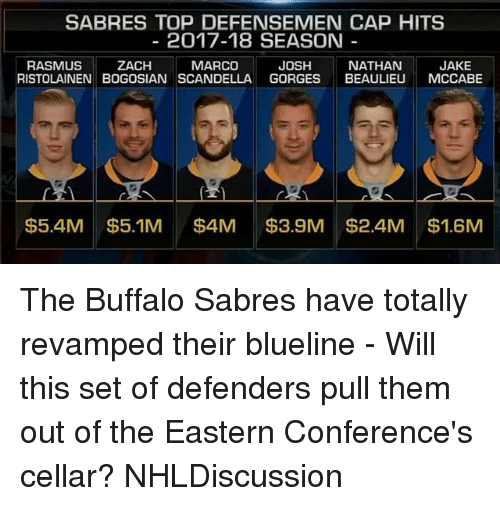 Memes, Buffalo, and 🤖: SABRES TOP DEFENSEMEN CAP HITS  2017-18 SEASON  JOSH  RASMUS  RISTOLAINEN BOGOSIAN SCANDELLA GORGES BEAULIEU MCCABE  ZACH  MARCO  NATHANJAKE  $5.4M$5.1M $4M3.9M $2.4M $1.6M The Buffalo Sabres have totally revamped their blueline - Will this set of defenders pull them out of the Eastern Conference's cellar? NHLDiscussion