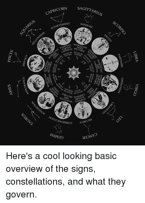 a look at basic astrological assumptions The students' critical thinking guide yet another objection was that astrology and psychology might look at it is useful to examine what assumptions were.