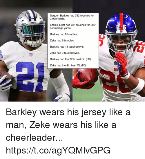 elliot: Saquon Barkley had 352 touches for  2,028 yards.  Ezekiel Elliot had 381 touches for 2001  scrimmage yards.  Barkley had 0 fumbles.  Zeke had 6 fumbles.  Barkley had 15 touchdowns.  Zeke had 9 touchdowns.  Barkley had the 27th best OL (FO)  Zeke had the 9th best OL (FO) Barkley wears his jersey like a man, Zeke wears his like a cheerleader... https://t.co/agYQMlvGPG