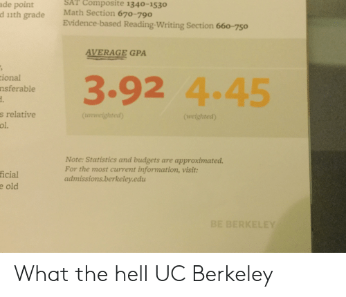 UC Berkeley: SAT Composite 1340-1530  ade point  Math Section 670-790  d 11th grade  Evidence-based Reading-Writing Section 660-750  AVERAGE GPA  ional  3.92 4.45  nsferable  s relative  (uweighted)  (weighted)  ol.  Note: Statistics and budgets are approximated.  For the most current information, visit:  admissions.berkeley.edu  ficial  e old  BE BERKELEY What the hell UC Berkeley