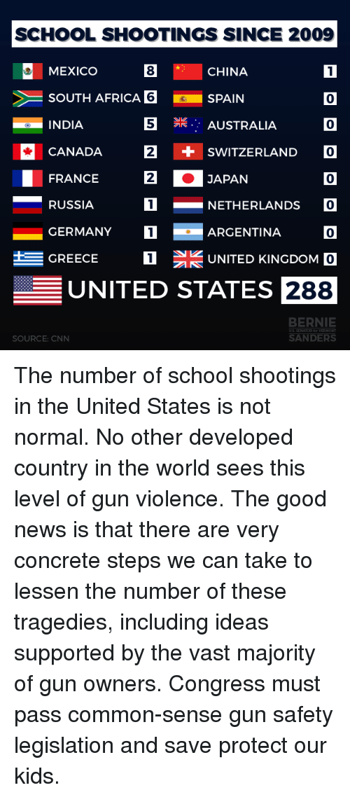 Africa, cnn.com, and Memes: SCHOOL SHOOTINGS SINCE 2009  8  6SPAIN  S AUSTRALIA  MEXICO  SOUTH AFRICA  INDIA  CANADA 2  FRANCE  RUSSIA  GERMANY  GREECE  CHINA  0  0  + SWITZERLAND O  0  2  JAPAN  NETHERLANDS  ARGENTINA 0  UNITED KINGDOM O  1  UNITED STATES 288  BERNIE  SOURCE: CNN  SANDERS The number of school shootings in the United States is not normal. No other developed country in the world sees this level of gun violence. The good news is that there are very concrete steps we can take to lessen the number of these tragedies, including ideas supported by the vast majority of gun owners. Congress must pass common-sense gun safety legislation and save protect our kids.