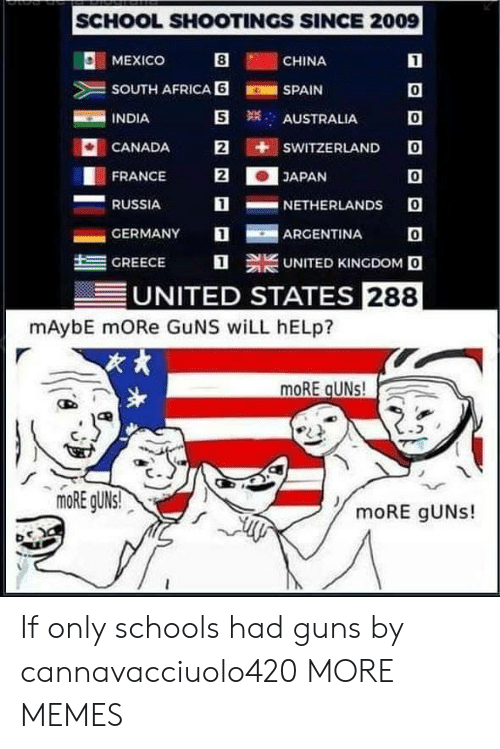 school shootings: SCHOOL SHOOTINGS SINCE 2009  O: MEXICO  CHINA  SOUTH AFRICA 6SPAIN  INDIA  0  0  CANADA E iti sWITZERLANDO  0  1NETHERLANDS O  AUSTRALIA  FRANCE 2JAPAN  RUSSIA  -GERMANY  ARGENTINA  트  GREECE  UNITED KINGDOM O  UNITED STATES 288  mAybE mORe GuNS wiLL hELp?  次,  moRE gUNs! If only schools had guns by cannavacciuolo420 MORE MEMES