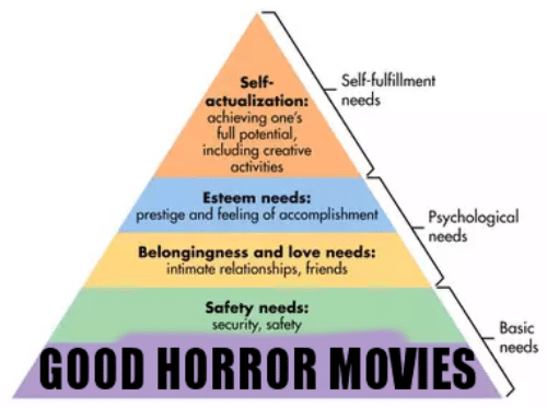 Activities: Self-fulfillment  Self-  actualization:  achieving one's  full potential,  including creative  activities  needs  Esteem needs:  prestige and feeling of accomplishment  Psychological  needs  Belongingness and love needs:  intimate relationships, friends  Safety needs:  security, safety  Basic  needs  GOOD HORROR MOVIES