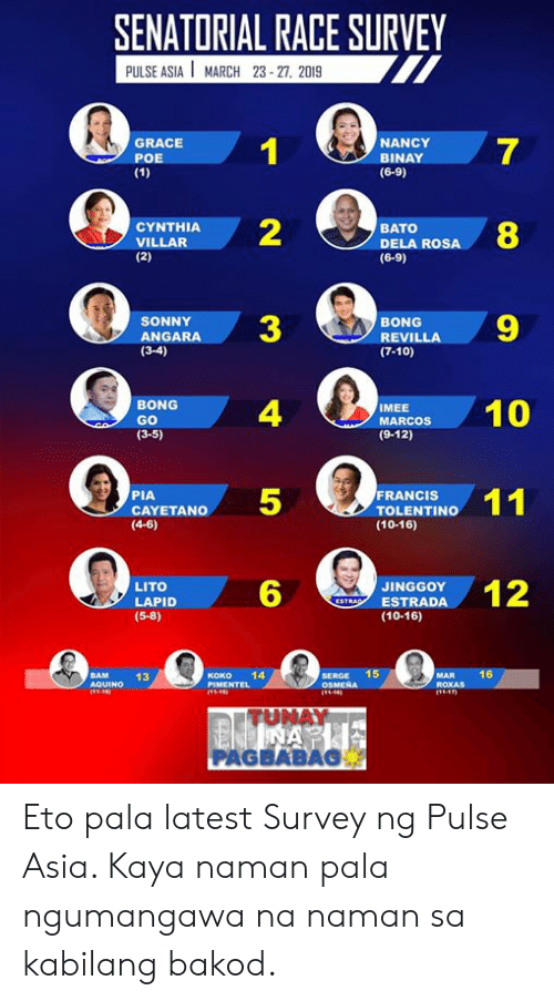 Rosa: SENATORIAL RACE SURVEY  PULSE ASIA MARCH 23 27, 2019  GRACE  POE  NANCY  BINAY  (6-9)  7  2  ANDARA3  4  5  6  CYNTHIA  VILLAR  BATO  DELA ROSA  (6-9)  8  RENILLA9  SONNY  BONG  (3-4)  (7-10)  BONG  GO  (3-5)  ACO0  MEE  (9-12)  FRANCIS  PIA  CAYETANO  (4-6)  TOLENTINO  (10-16)  LITO  LAPID  (5-8)  ESTRODA12  JINGGOY  (10-16)  BAM  13  Koko 14  SERGE 15  ROXAS  TU  NAY  PAGBABAS Eto pala latest Survey ng Pulse Asia. Kaya naman pala ngumangawa na naman sa kabilang bakod.