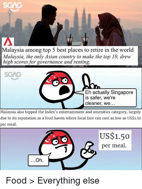 Asian, Food, and Memes: SGAG  Malaysia among top 5 best places to retire in the world  Malaysia, the only Asian country to make the top 10, drew  high scores for governance and renting.  SGAG  Eh actually Singapore  is safer, we're  cleaner, we...  Malaysia also topped the index's entertainment and amenities category, largely  due to its reputation as a food haven where local fare can cost as low as US$1.50  per meal.  US$1.50  per meal.  Oh. Food > Everything else