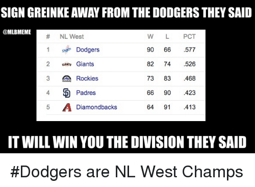 Dodgers, Mlb, and Rocky: SIGN GREINKE AWAY FROM THE DODGERSTHEY SAID  MLBMEME  NL West  W L  PCT  1 Dodgers  90  66  577  2 Giants  82  74  526  73 83  468  3 A Rockies  Padres  66  90  423  64 91 413  5 A Diamondbacks  IT WILL WIN YOU THE DIVISION THEY SAID #Dodgers are NL West Champs