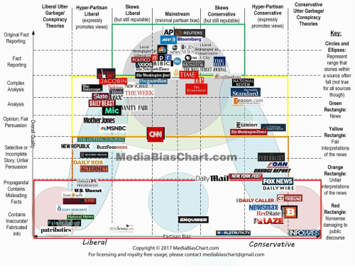 Huffington Post: Skews  Liberal  Hyper-Partisan Conservative  Conservative  Liberal Utter Hyper-Partisan  Skews  Conservative  Utter Garbage/  Liberal  Mainstream  Conspiracy(expressly (but still reputable) (minimal partisan bias) (but still reputable)  (expressly  promotes views)  Conspiracıy  Theories  eories promotes views)  Original Fadt  REUTERS  Key:  Bloomberg  Circles and  Ellipses  Represent  range that  stories within  Local  ② ⓔCBS., l Local  77Twpaper in  NEWS.NEWS ewspaper in  Cohservative  Liberal Ci  PBS  XIOS  eeworkCimes  The WashingtonME  STREET JOURNAL  TIT THEFiscalTIMES  -a source often  JACOBIN  NATIONAL  REVIEW  Nation NEW YORKER  for all sources  Economist  Standard  Slate  DAILY BEAST  reason.com  Green  Rectangle  ANITY FAIR  Opinion; Fair o  Persuasion D  Mother Jones  Examiner  The Washington Times  MSNBC  The  …nservative  Yellow  Rectangle:  THE HUFFINGTON POST  Mediapias  NEW REPUBLIC BuzzFeeDNEWS  Selective or  Incomplete  Story; Unfair  Persuasion  interpretations  of the news  SECOND NEXUS  FEDERALIST  DAILY KOS  ROAN  Orange  DRUDGE REPORT  NEWYORK POST  DailyMail  FOX NEWS  DAILY WIRE  Unfair  nterpretations  of the news  FORWARD  Propagandal  Contains  Misleading  PROGRESSIVES  U.S. Uncut  EDAI LY CALLER ICT 118  RedState  IAZE  REPORT  Newsmax  CCUPY DEMOCRATS  Contains  Inaccurate/  Natural News  Nonsense  damaging to  ENQUIRER  FabricatedIa  patribotics!  INFOWARS  WORLDTRUTH.TV  discourse  bera  Conservative  Copyright © 2017 Media BiasChart.com  For licensing and royalty free usage, please contact mediabiaschart@gmail.com