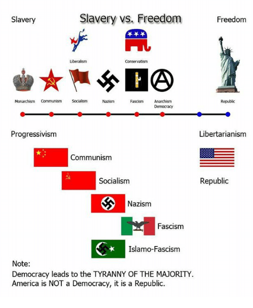 communism vs liberalism There's a lot of confusion surrounding the terms communism and socialism the two are often used interchangeably, even by entire governments and political leaders, but they are not the same at all.