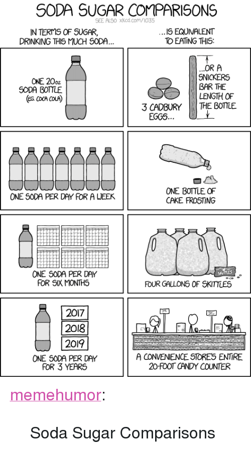 "cadbury: SODA SUGAR COMPARISONS  SEE ALSO xkcd.com/1035  IN TERMS OF SUGAR,  DRINKING THIS MUCH SODA  IS EQUVALENT  TO EATING THIS  ONE 20oz  SODA BOTTLE  (ea cocA COLA)  OR A  SNICKERS  BAR THE  LENGTH OF  THE BOTTLE  3 CADBURY  EGGS  ONE BOTTLE OF  CAKE FROSTING  ONE SODA PER DAY FOR A WEEK  ONE S0DA PER DAY  FOR SIX MONTHS  FOUR GALLONS OF SKITTLES  2017  2018  2019  FOR 3 YEARS  A CONVENIENCE STORES ENTIRE  20-FOOT CANDY COUNTER  ONE SODA PER DAY <p><a href=""http://memehumor.tumblr.com/post/156659357623/soda-sugar-comparisons"" class=""tumblr_blog"">memehumor</a>:</p>  <blockquote><p>Soda Sugar Comparisons</p></blockquote>"