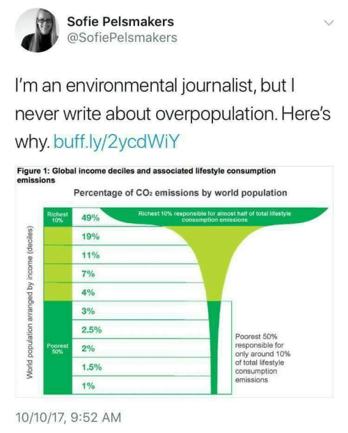 Globalism: Sofie Pelsmakers  @SofiePelsmakers  I'm an environmental journalist, but l  never write about overpopulation. Here's  why. buff.ly/2ycdWiY  Figure 1: Global income deciles and associated lifestyle consumption  emissions  Percentage of CO2 emissions by world population  Richest  10%  Richest 10% responsible for almost half of total lifestyle  consumption emissions  49%  19%  11%  701  4%  3%  2.5%  2%  1.5%  1%  Poorest 50%  responsible for  only around 10%  of total lifestyle  consumption  emissions  Poorest  50%  10/10/17, 9:52 AM
