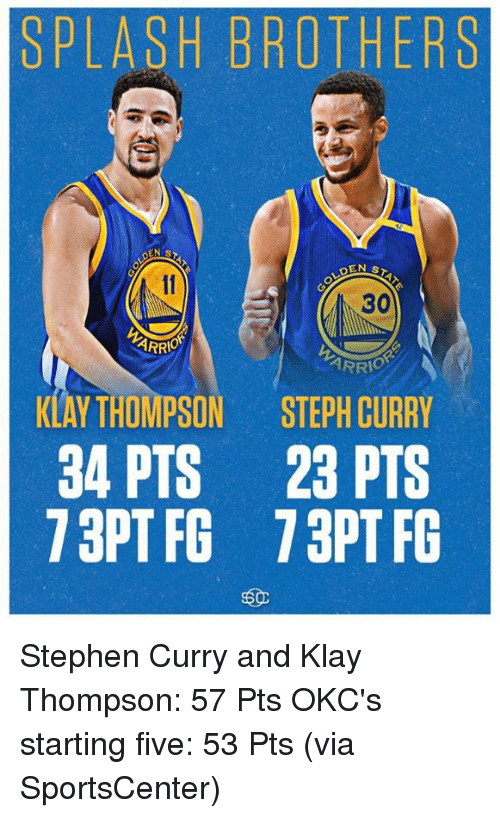 Memes, 🤖, and Five: SPLASH BROTHERS  30  HRRIO  KLAY THOMPSON STEPH CURRY  34 PTS 23 PTS  73 PT FG 73 PT FG Stephen Curry and Klay Thompson: 57 Pts  OKC's starting five: 53 Pts (via SportsCenter)