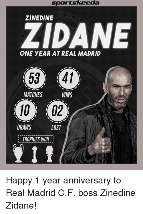 Memes, Real Madrid, and Sports: Sports keeda  ZINEDINE  ZADANE  ONE YEAR AT REAL MADRID  53 41  MATCHES  WINS  02  DRAWS  LOST  TROPHIES WON Happy 1 year anniversary to Real Madrid C.F. boss Zinedine Zidane!