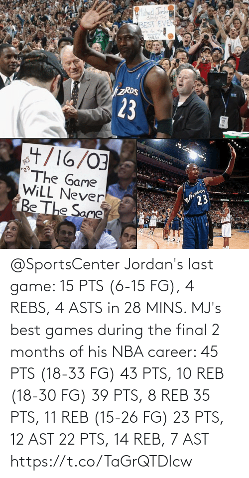 Mins: @SportsCenter Jordan's last game: 15 PTS (6-15 FG), 4 REBS, 4 ASTS in 28 MINS.   MJ's best games during the final 2 months of his NBA career:   45 PTS (18-33 FG) 43 PTS, 10 REB (18-30 FG) 39 PTS, 8 REB 35 PTS, 11 REB (15-26 FG) 23 PTS, 12 AST 22 PTS, 14 REB, 7 AST https://t.co/TaGrQTDIcw