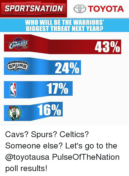 Cavs, Memes, and Toyota: SPORTSNATION  TOYOTA  WHO WILL BE THE WARRIORS'  BIGGESTTHREAT NEXT YEAR?  43%  24%  SPARS  11%  16% Cavs? Spurs? Celtics? Someone else? Let's go to the @toyotausa PulseOfTheNation poll results!