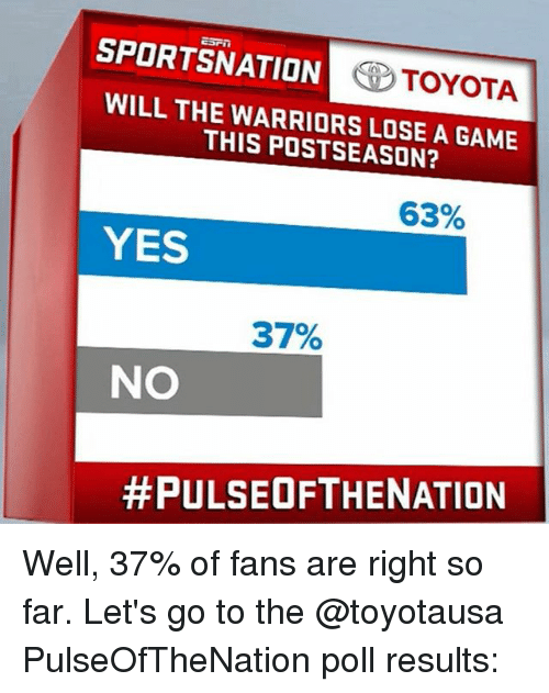 Memes, Toyota, and Game: SPORTSNATION  TOYOTA  WILL THE WARRIORS LOSE A GAME  THIS 63%  YES  37%  NO  #PULSE OF THE NATION Well, 37% of fans are right so far. Let's go to the @toyotausa PulseOfTheNation poll results: