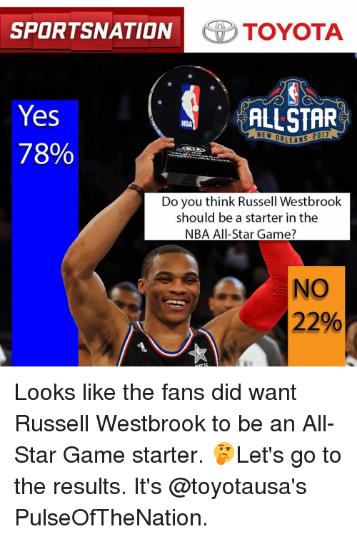 Russel Westbrook: SPORTSNATION  TOYOTA  Yes  ALLSTAR  NBA  NE W  ORLEANS  78%  Do you think Russell Westbrook  should be a starter in the  NBA All-Star Game?  NO  22% Looks like the fans did want Russell Westbrook to be an All-Star Game starter. 🤔Let's go to the results. It's @toyotausa's PulseOfTheNation.