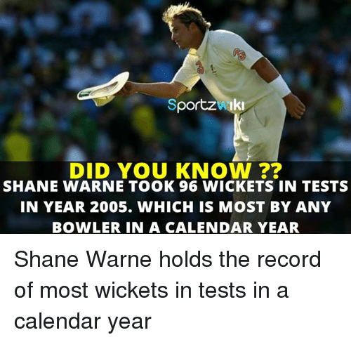 warne: Sportzwik  DID YOU KNOW ??  SHANE WARNE TOOK 96 WICKETS IN TESTS  IN YEAR 2005. WHICH IS MOST BY ANY  BOWLER IN A CALENDAR YEAR Shane Warne holds the record of most wickets in tests in a calendar year