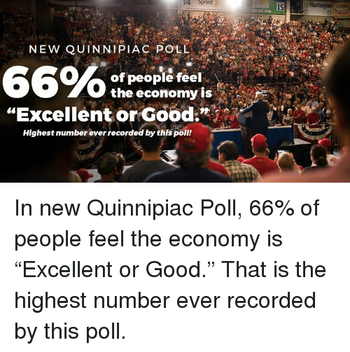 "Good, Sprint, and Huntington: Sprint  15  Huntington  104 112-744  NEW QUINNIPIAC POLL  66%  of people feel  the economy is  ""Excellent orGood:  Highest number ever recorded by this poll! In new Quinnipiac Poll, 66% of people feel the economy is ""Excellent or Good."" That is the highest number ever recorded by this poll."
