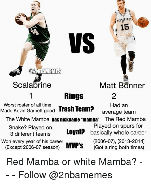 "Snake: SPURS  15  VS  NBAMEMES  Scalabrine  Matt Bonner  Rings  Worst roster of all time  Had an  Made Kevin Garnett good  Trash Team?  average team  The White Mamba Hass nickname ""mamba"" The Red Mamba  Snake? Played on  Played on spurs for  3 different teams  Loyal? basically whole career  Won every year of his career  (2006-07), (2013-2014)  (Except 2006-07 season)  MVP's  (Got a ring both times) Red Mamba or white Mamba? - - - Follow @2nbamemes"