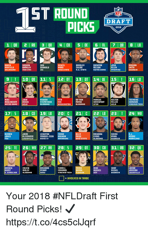 ucla: ST ROUND  DRAFT  2018  BAKER  MAYFIELD  OKLAHOMR  SAQUON  BARKLE  PENN STATE  DENZEL  WARD  OHID STATE  BRADLEY  CHUBB  N.C. STATE  QUENTON  NELSON  NOTRE DAME  JOSH  ALLEN  WYOMING  ROQUAN  SMITH  GEORGIA  DARNOLD  DA'RON  PAYNE  MARCUS  DAVENPORT  UTSA  KOLTON  MILLER  UCLA  TREMAINE  EDMUNDS  VIRGINIA TECH  JOSH  MINKAH  FITZPATRICK İVER  RLABAMA  VITA  MCGLINCHEY  NOTRE DAME  |ROSEN  UCLA  WASHINGTONALABAMA  JAIRE  ALEXANDER  LOUISVILLE  LEIGHTON  VANDER-ESCH RAGNOW  BOISE ST  FRANK  DERWIN  AMES  PRICE  DHID STATE  RASHAAN  EVANS  ALABAMA  ISAIAH  WWNN  GEORGIA  MOORE  MARYLAND  ARKANSAS  25TE 26 WR 27 RB 28 5 29 DT 30 CB 31 RB 32 QB  HAYDEN  HURST  S. CAROLINA  CALVIN  RIDLE!  ALABAMA  RASHAAD  PENNY  SDSU  TERRELL  EDMUNDS  VIRGINIA TECH  BRVAN  FLORIDA  HUGHES  UCF  SONV  MICHEL  GEORGIA  LAMAR  JACKSON  LOUISVILLE  = INVOLVED IN TRADE Your 2018 #NFLDraft First Round Picks! ✔️ https://t.co/4cs5clJqrf