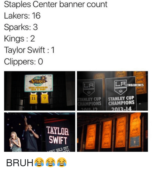 Basketball, Sports, and Taylor Swift: Staples Center banner count  Lakers: 16  Sparks: 3  Kings 2  Taylor Swift 1  Clippers: O  LAHE  NBAMEMES  STANLEY CUP  STANLEY CUP  CHAMPIONS  TAYLOR  SWIFT  SOLD OUT BRUH😂😂😂