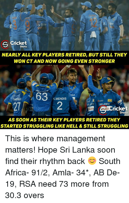 srilanka: Star  S Cricket  Shots  NEARLY ALL KEY PLAYERS RETIRED, BUT STILL THEY  WON CT AND NOW GOING EVEN STRONGER  63  KM  MENDIS  WA SRILANKA  ricke  Shots  AS SOONAS THEIR KEY PLAYERS RETIRED THEY  STARTED STRUGGLING LIKE HELL & STILL STRUGGLING This is where management matters! Hope Sri Lanka soon find their rhythm back 😊  South Africa- 91/2, Amla- 34*, AB De- 19, RSA need 73 more from 30.3 overs