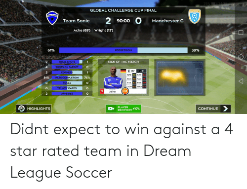 Soccer, Target, and Match: StarHusart, i  D 14:35  76%  GLOBAL CHALLENGE CUP FINAL  MANCHESTER C  TEAM SONIC  2 90:00 O  Team Sonic  Manchester C  Ache (69')  Wright (13')  61%  39%  POSSESSION  MAN OF THE MATCH  TOTAL SHOTS  SHOTS ON TARGET  it 187 R  CORNERS  SPE 72 STR 53  81%  PASS COMPLETION  76%  ACC 68 TAC 16  19  STA 62 PAS 59  FOULS  CON 62 SHO 53  DREAH  YELLOW CARDS  Ragnar  Ache  61  CF  OFFSIDES  PLAYER  RECOVERY  HIGHLIGHTS  CONTINUE  +10% Didnt expect to win against a 4 star rated team in Dream League Soccer