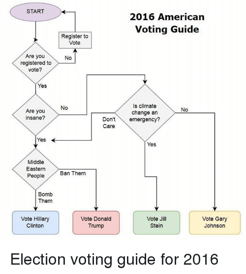 Hillary Clinton 2016: START  Are you  registered to  Vote?  Yes  Are you  insane?  Yes  Middle  Eastern  People  Bomb  Them  Vote Hillary  Clinton  2016 American  Voting Guide  Register to  Vote  No  Is climate  No  No  change an  Don't  emergency?  Care  Yes  Ban Them  Vote Donald  Vote Jill  Vote Gary  Trump  Stein  Johnson Election voting guide for 2016