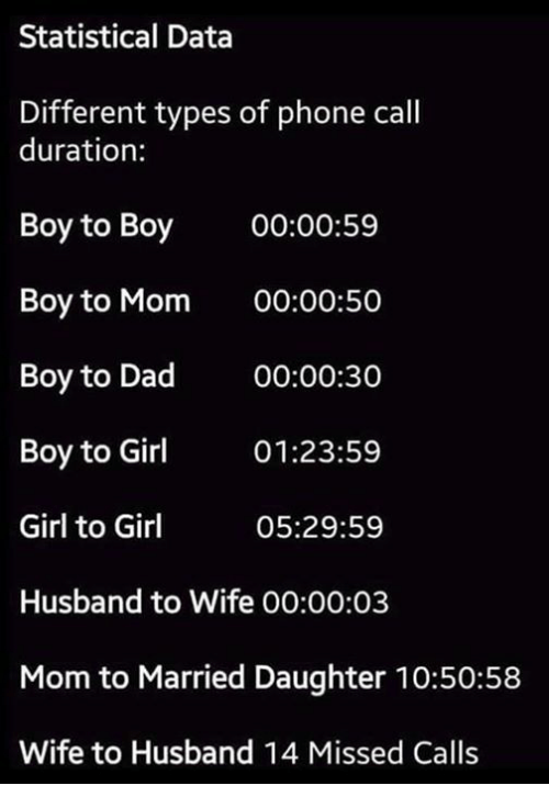 Dad, Memes, and Phone: Statistical Data  Different types of phone call  duration:  Boy to Boy 00:00:59  Boy to Mom 00:00:50  Boy to Dad 00:00:30  Boy to Gir 01:23:59  Girl to Girl  Husband to Wife 00:00:03  Mom to Married Daughter 10:50:58  Wife to Husband 14 Missed Calls  05:29:59