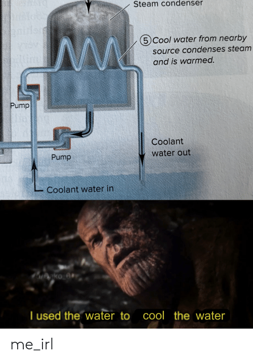 cool water: Steam condenser  5 Cool water from nearby  source condenses steam  and is warmed.  Pump  Coolant  water out  Pump  Coolant water in  T used the water to cool the water me_irl