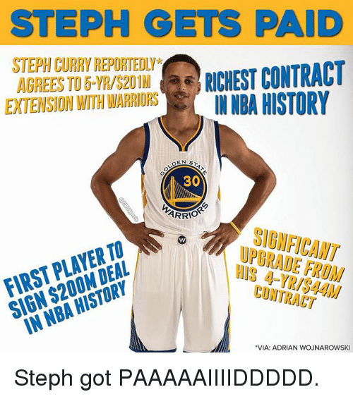 Memes, Nba, and History: STEPH GETS PAID  STEPH CURRY REPORTEDLY  AGREES TO 5-YR/S20 1M RICHEST CONTRAC  EXTENSION WITH WARRIORS INBA  RICHEST CONTRACT  HISTORY  30  FIRST PLAYERORIs  SIGN $200M DEAL  UPBRADE FROM  HIS 4-YR/S44M  CONTRACT  IN NBA HISTORY  VIA: ADRIAN WOJNAROWSKI Steph got PAAAAAIIIIDDDDD.
