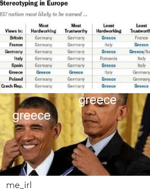 Greece: Stereotyping in Europe  EU nation most likely to be named...  Most  Views in: Hardworking  Germany  Germany  Germany  Most  Least  Hardworking  Least  Trustwort  Trustworthy  Britain  Greece  France  Germany  Greece  France  Germary  Germary  Italy  Germany  Greece  Greece/lta  Romania  Italy  Italy  Germany  Germany  Germany  Greece  Italy  Spain  Germary  Greece  Germary  Greece  Greece  Italy  Poland  Germany  Germary  Greece  Germary  Czech Rep.  Germany  Germany  Greece  Greece  u/awesomeaiden100  greece  greece me_irl