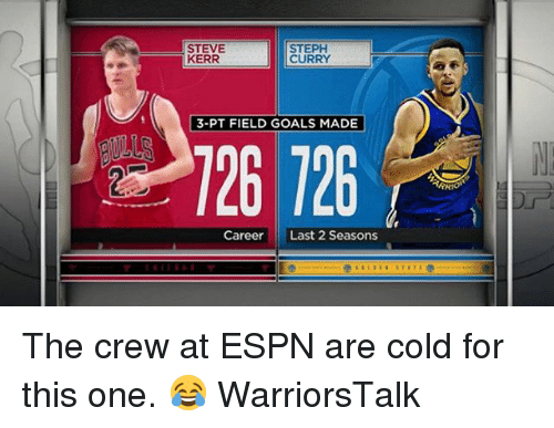 Basketball, Espn, and Goals: STEVE  KERR  STEPH  CURRY  3-PT FIELD GOALS MADE  26 726  CareerLast 2 Seasons The crew at ESPN are cold for this one. 😂 WarriorsTalk