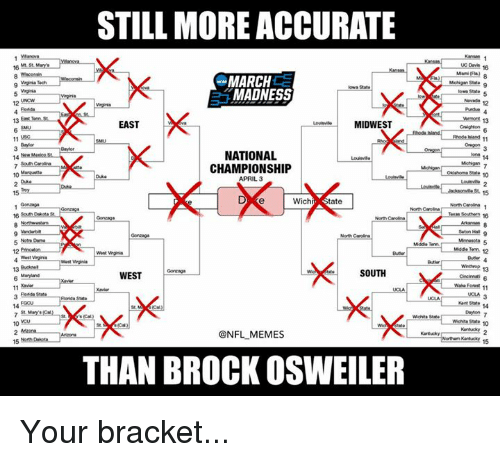 Nfl, Iowa State, and Kant: STILL MORE ACCURATE  MARCH  Iowa State  MADNESS  EAST  MIDWEST  11  NATIONAL  CHAMPIONSHIP  APRIL 3  15  wichr, State  North Carolina  North Carolina  SOUTH  WEST  11 Rold State  VMchita State  @NFL MEMES  THAN BROCK OSWEILER  Seton HNI  5  Mmesota 13  Kant State  15 Your bracket...